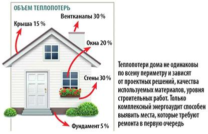 Основные возможные источники теплопотерь жилого дома