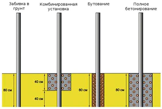 Различные варианты установки деревянных стоек забора