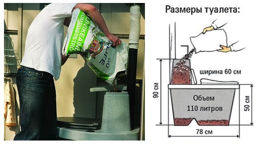 Размеры торфяного биотуалета и загрузка емкости под торф