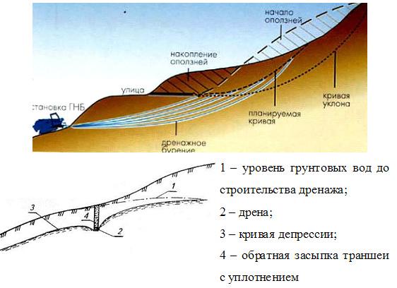 Бурение скважин в области подошвы склона и в других местах