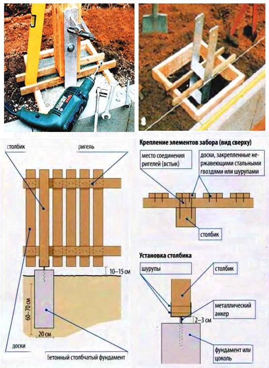 Устройство деревянных стоек на металлических анкерах