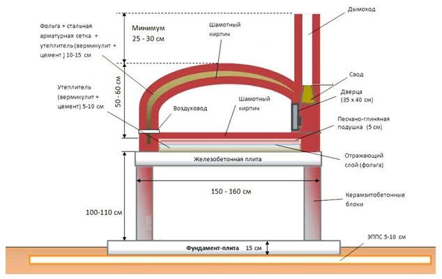 Конструкция помпейской печи