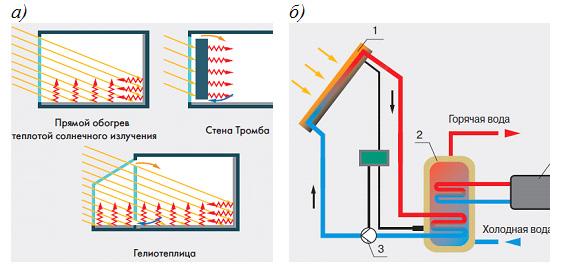 Пассивные системы солнечного теплоснабжения (а) и активная солнечная система теплоснабжения