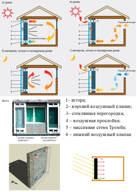 Схемы устройства пассивной системы солнечного теплоснабжения с применением стены Тромба
