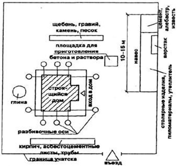 Пример расположения основных объектов на строительной площадке