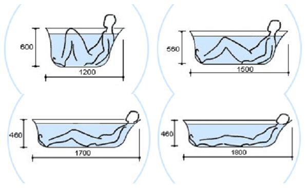 Разные размеры ванн и положение тела человека в них