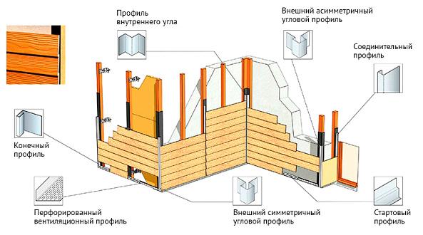 Дополнительные элементы фиброцементного сайдинга