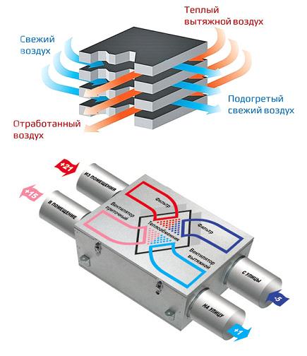Принципиальная схема работы рекуператора воздуха