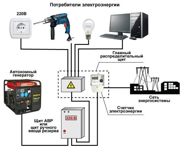 Общая схема подключения электрогенератора к частному дому