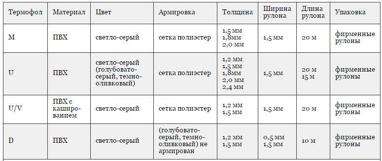 Основные параметры ПВХ мембраны производителя Bauder (Германия)