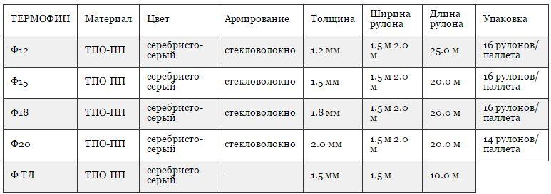 Основные параметры ТПО мембраны производителя Bauder (Германия, Австрия)