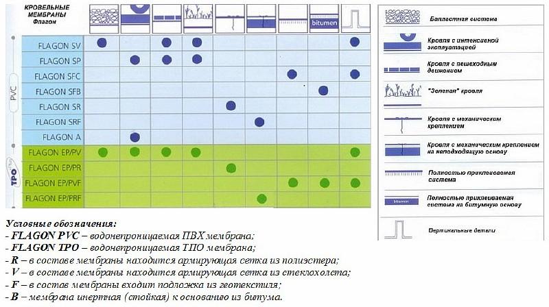 Разновидности ПВХ и ТПО мембран производства Flagon