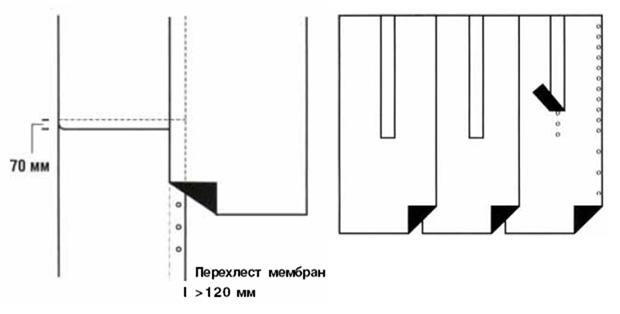 Схема нахлеста полотен ПВХ и ТПО мембран