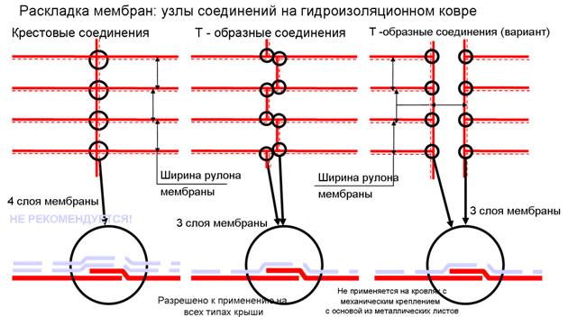 Варианты раскладки ПВХ и ТПО мембран