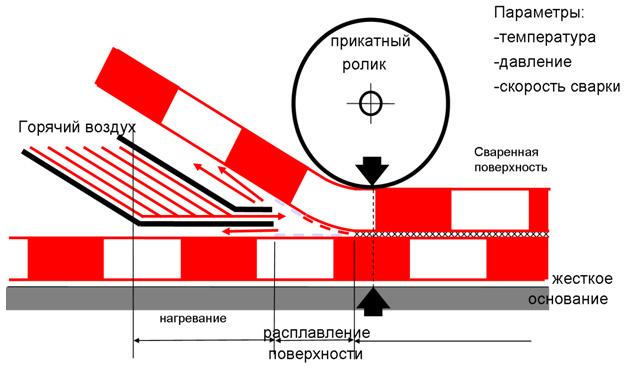 Общая схема сварки полотен ПВХ и ТПО мембран