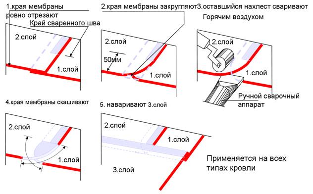 Общая технология сваривания ПВХ и ТПО мембран