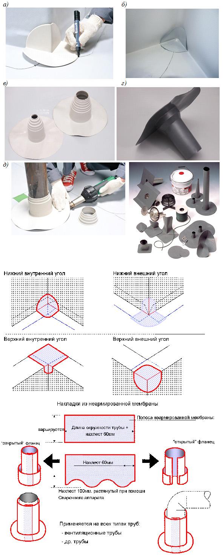 Дополнительные элементы гидроизоляции при работе с ПВХ/ТПО мембранами