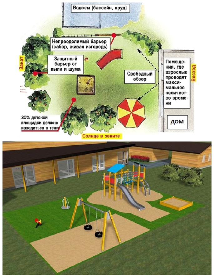 Выбор места для расположения детской площадки