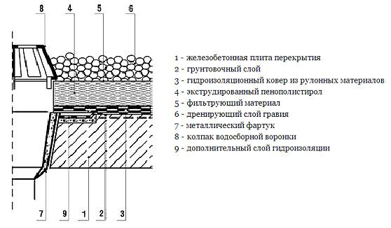 Устройство гидроизоляции и инверсионной кровли возле водосточной воронки