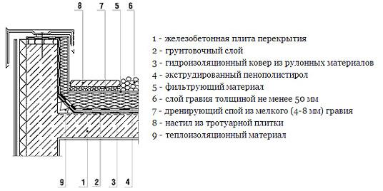 Схема стыковки гидроизоляционного слоя с внешней стеной или парапетом