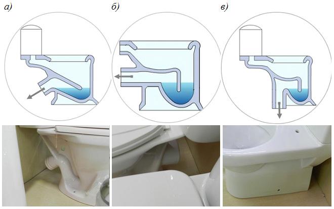 Виды унитазов с разным расположением канализационного выпуска