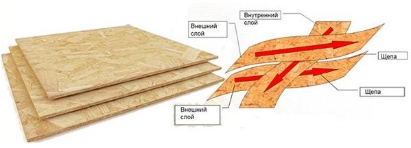 Расположение слоев OSB плит