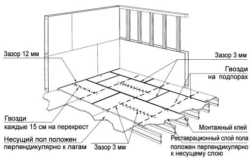 Рекомендуемые параметры пола с использованием плит OSB