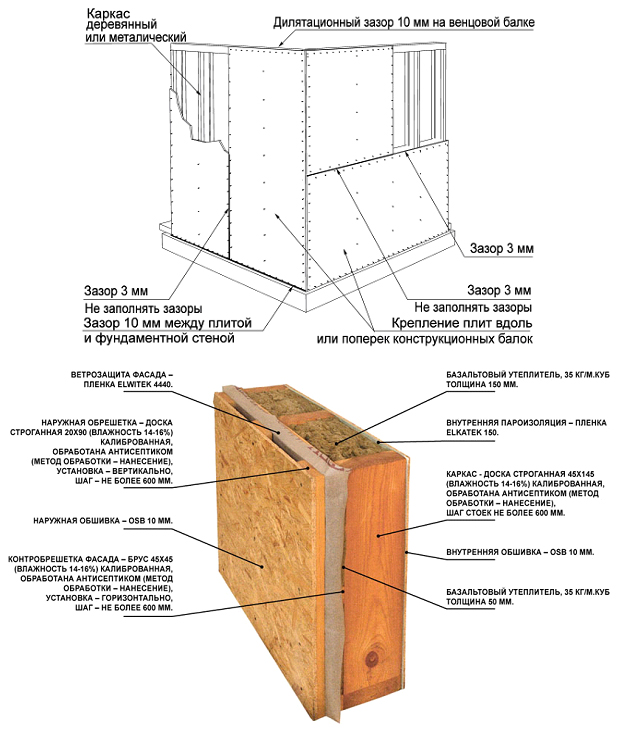 Установка зазоров между плитами OSB при обшивке стен и конструкция стены