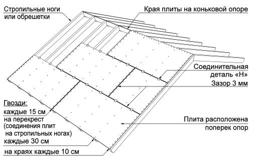 Установка зазоров между плитами OSB при обшивке кровли