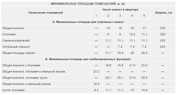 Минимальные размеры помещений в зависимости от количества жильцов
